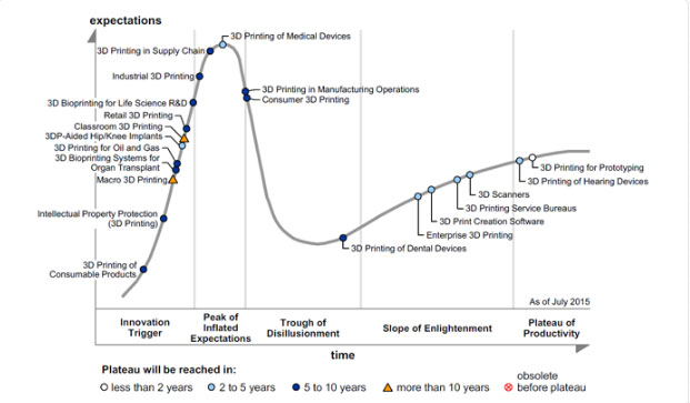 3D Printing Hype Cycle predictions